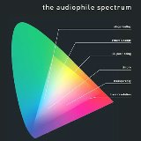 Pro-Ject LP The Audiophile Spectrum